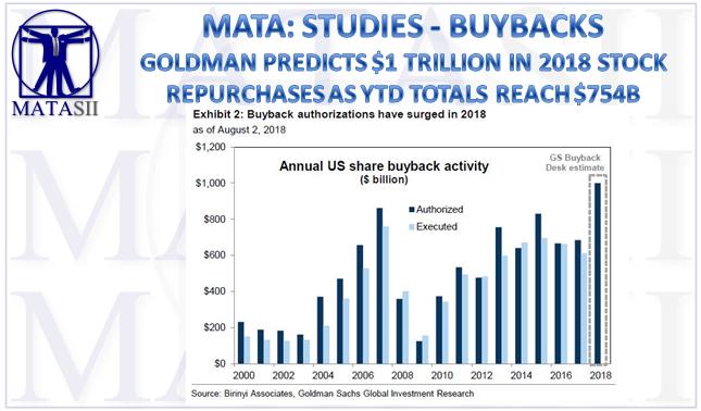 08-06-18-MATA-STUDIES-BUYBACKS--Buybacks To Reach $1T in 2018-1