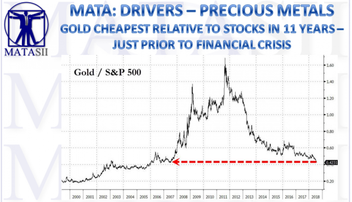 08-08-18-MATA-DRIVERS-PRECIOUS METALS-Gol Cheapest relative to Stocks in 11 Years-1