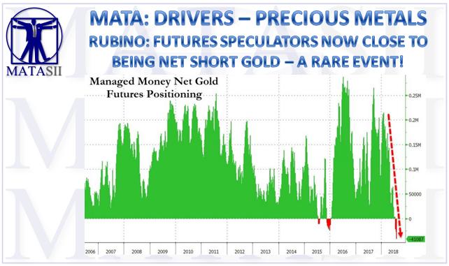 08-08-18-MATA-DRIVERS-PRECIOUS METALS-Rubino-Futures Speculators Net Short Gold-1