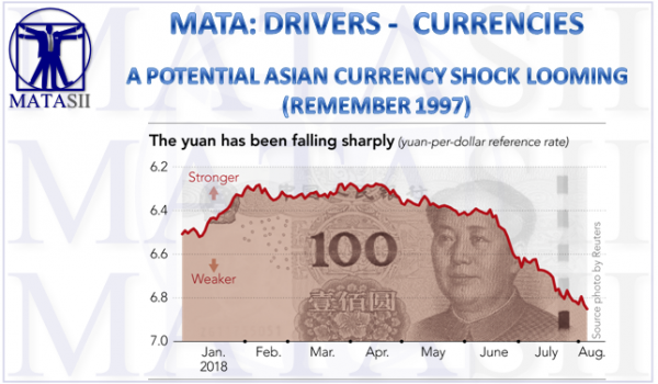 08-10-18-MATA-DRIVERS-CURRENCIES--A Potential Asian Currency SHock Looms-1
