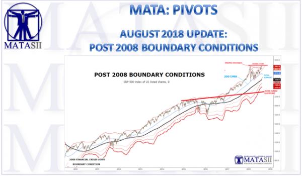 08-10-18-MATA-PIVOTS-July Boundary Conditions-1