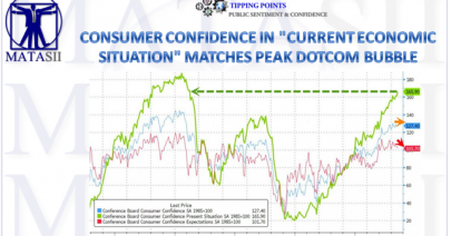 08-10-18-MATA-SENTIMENT-Consumer Confidence Expectations Match Dotcom Bubble Peak-1a