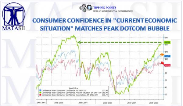 08-10-18-MATA-SENTIMENT-Consumer Confidence Expectations Match Dotcom Bubble Peak-1a