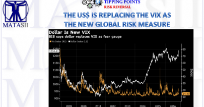 08-18-18-TP-RISK REVERSAL-US$ Replacing the VIX as the new Global Risk Measure-1