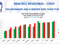 08-22-18-MACRO-REGIONAL-ITALY-Italian Banks Are a Bigger Risk Than Turkey-1