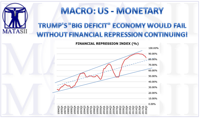 08-27-18-MACRO-US-MONETARY-Trump's Big Deficit Economy Requires Financial Repression-1