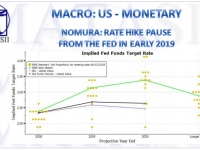 08-28-18-MACRO-US-MONETARY-Rate Hike Pause Likely in Early 2019-1