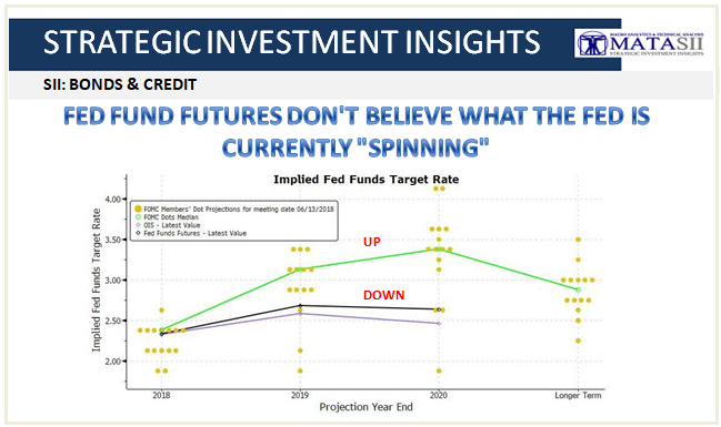 08-28-18-SII BONDS & CREDIT-Fed Funds Futures Don't Believe What the Fed is currently Spinning-1
