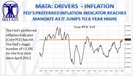 08-30-18-MATA-DRIVERS-INFLATION-Core PCE Hits Fed's 2.0%-1