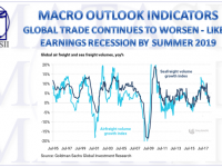 08-31-18-MACRO-MACRO-OUTLOOK-Global Trade Continues to Worsen-1