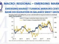 09-11-18-MACRO-REGIONAL-EM-EM Turmoil Mirrors CB Deceleration in Blance Sheet Growth-1