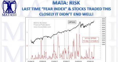09-11-18-MATA-RISK-Fear Index v S&P 500-1