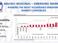 09-12-18-MACRO-REGIONAL-EM-Ranking the Most Vulnerable Emerging Market Currencies-1