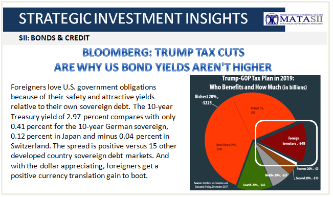 09-12-18-SII-BONDS & CREDIT-Trump Tax Cuts Are Why US Bonds Yields Not Higher-1
