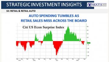 09-16-18-SII-RETAIL-RETAIL AUTO-Auto Spending Tumbles - Retail Misses Across The Board-1