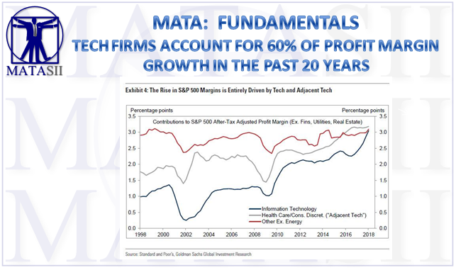 09-17-18-MATA-FUNDAMENTALS-Tech Firms 60% of Profit Margin growth Over Past 20 years-1