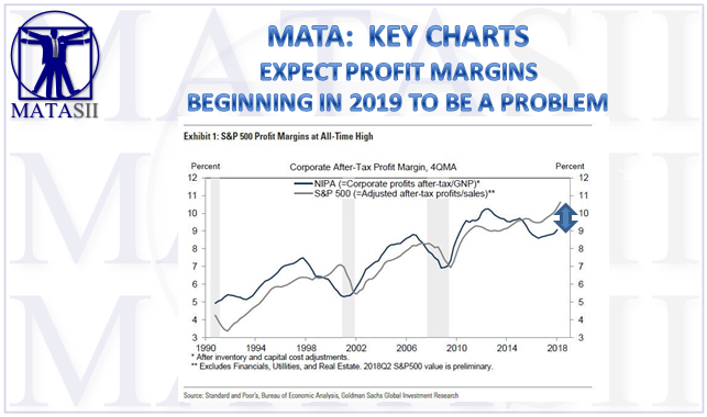 09-17-18-MATA-KEY CHARTS-Expect Profit Margins to be a Problem Beginning in 2019-1