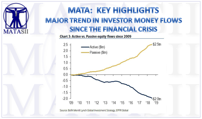 09-17-18-MATA-KEY HIGHLIGHTS-Major Trends In Investor Money Flows Since the GFC-1