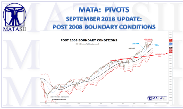09-17-18-MATA-PIVOTS-Boundary Conditions-1