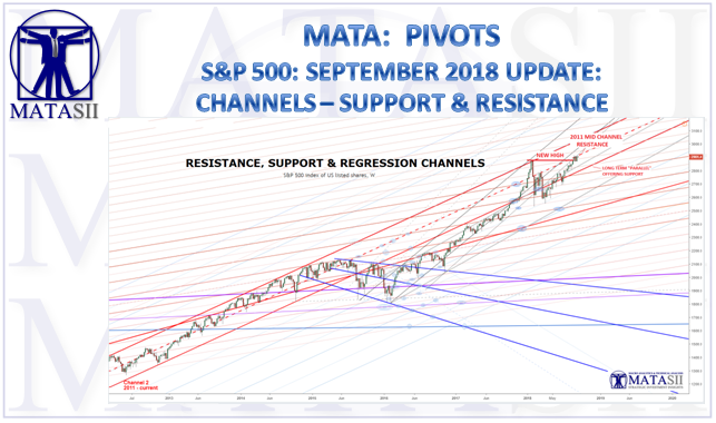 09-17-18-MATA-PIVOTS-Channels-Resistance & Support-1