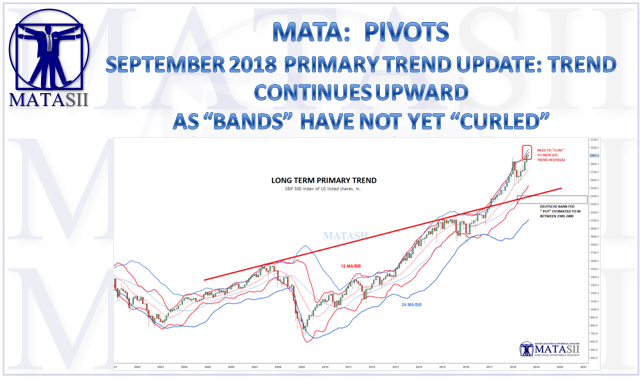 09-17-18-MATA-PIVOTS-Long Term Primary Trend-1