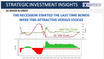 09-18-18-SII-B&C--The Recession Started the Last Time Bonds Were This Attractive versus Stocks-1