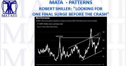 09-19-18-MATA-PATTERNS - Shiller CAPE-One More Final Surge-1