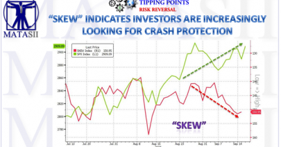 09-19-18-TP-RISK REVERSAL--SKEW Indicates Investors Are Increasingly Loking For Crash Portection-1