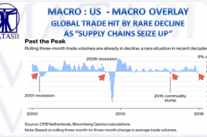 09-21-18-MACRO-US-OVERLAY-Global Trade Hit By Rare Decline As Supply Chains Seize Up-1