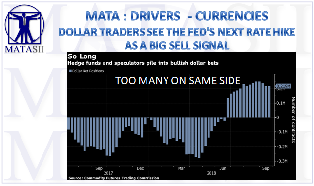 09-21-18-MATA-DRIVERS-CURRENCIES--Dollat Traders See the Fed's Next Rate Hike As a Big Sell Signal-1