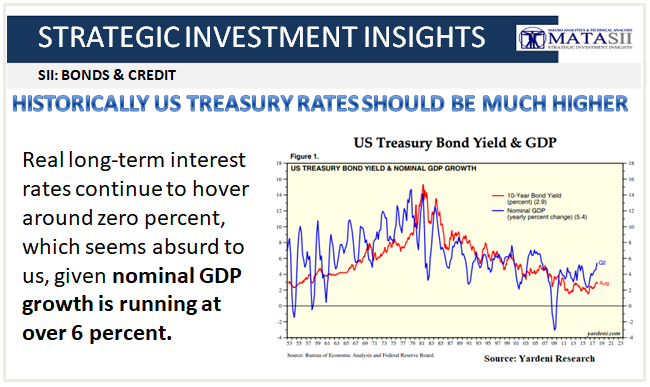 09-23-18-SII-BONDS & CREDIT-Historically UST Should Be Much Higher-1