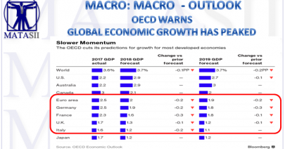 09-24-18-MACRO-MACRO-OUTLOOK-OECD Warns Global Growth Has Peaked-1