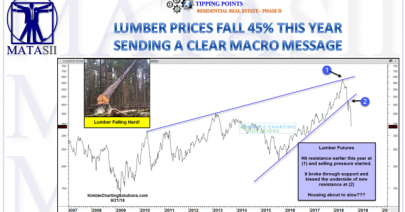 09-25-18-TP-RESIDENTIAL REAL ESTATE-Lumber falls 45%-1