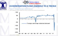 09-26-18-MACRO-US-BUSINESS CYCLE-US Repatriation Flows Dwindle to a Trickle-1