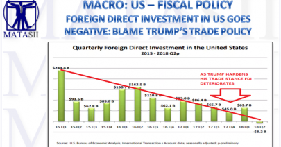 09-26-18-MACRO-US-FISCAL-Foreign Direct Investment-1