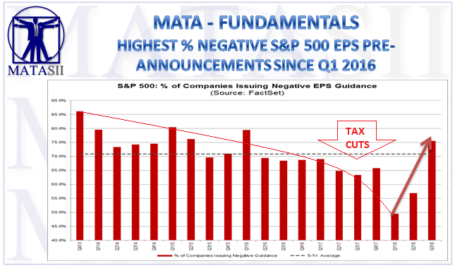 09-26-18-MATA-FUNDAMENTALS-Highest Percentage of Negative EPS Pre-Announcements Since Q1 20116-1