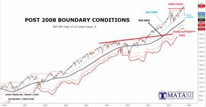 OCTOBER 2018 UPDATE: POST 2008 BOUNDARY CONDITIONS