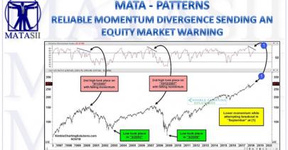 09-27-18-MATA-PATTERNS-Reliable Momentum Divergence Sending An Equity Market arning-1