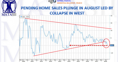 09-27-18-TP-RESIDENTIAL HOUSING--Pending Home Sales Plunge In August Led By Collapse In West-1