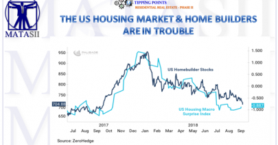 09-27-18-TP-RESIDENTIAL HOUSING--US Housing & Home Builders In Trouble-1