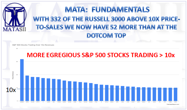10-02-18-MATA-FUNDAMENTALS--S&P 500 Stocks Above 10X PRICE-TO-SALES-1