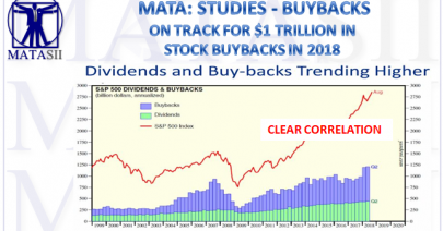 10-02-18-MATA-STUDIES-BUYBACKS-Buybacks & Dividend Trends-1