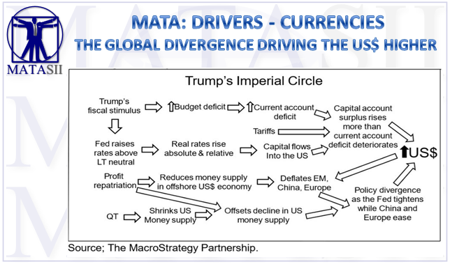 10-02-18-MTA-DRIVERS-CURRENCIES-The Global Diergence Driving the US$ Higher-1