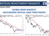 10-03-18-SII-B&C-Global Bond Markets Have Broken Critical Long Term Trends-1