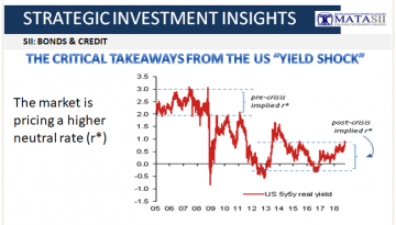 10-04-18-SII-B&C-The Critical Takeaways from the US Yield Shock-1