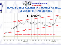 10-05-18-TP-BOND BUBBLE-Bond Selloff Sending Differrent Signals