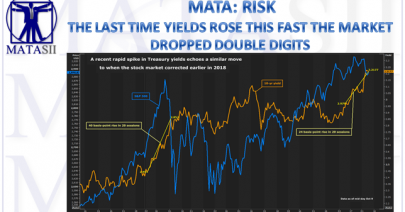 10-11-18-MATA-RISK-Last Time Yields Rose This Fast - Markets Dropped Double Digits-1