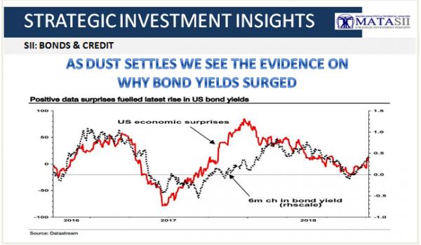10-11-18-SII-B&C--Why Bond Yields Surged-1