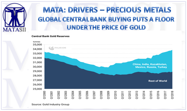GLOBAL CENTRAL BANK BUYING PUTS A FLOOR UNDER THE PRICE OF