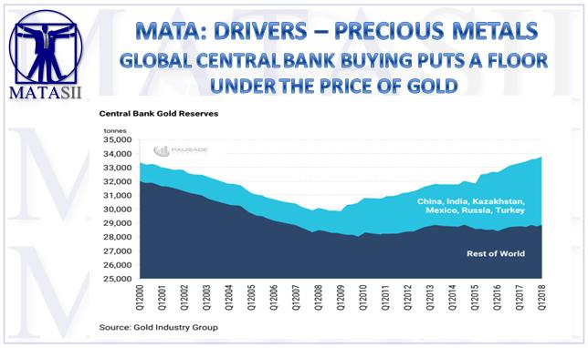 10-12-18-MATA-DRIVES-PRECIOUS METALS-GOLD-Central Bank Gold Reserves Growth-1